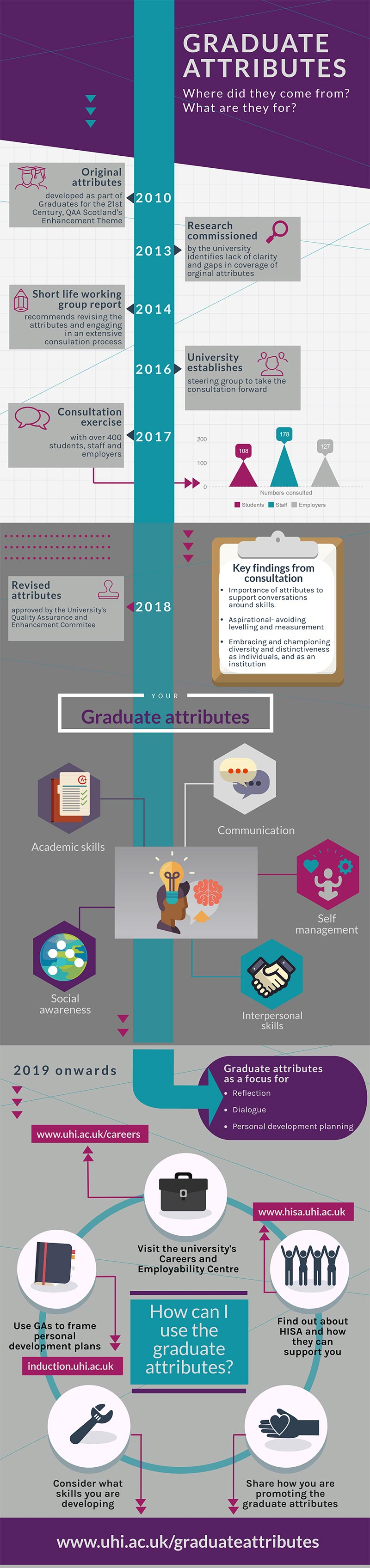 graduate attributes infographic