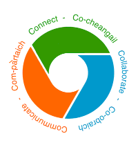 Connect | Co-cheangail | Collaborate | Co-obraich | Communicate | Com-pàrtaich