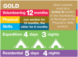 Gold. Volunteering 12 months. One of Physical or Skills for 6 months, the other for 12. Expedition 4 days, 3 nights. Direct Entrants must do a further 6 months in the volunteering or the longer of the Physical or Skills sections. Residential 5 days, 4 nights.
